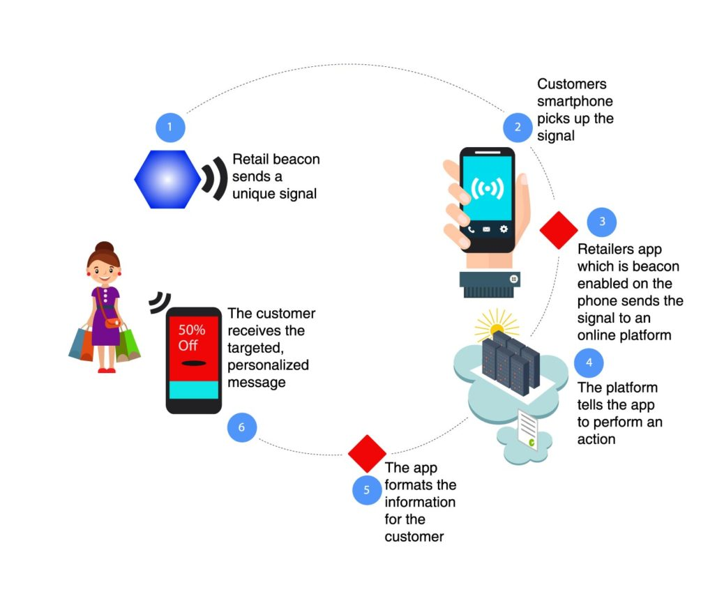 Smart stores and beacon tracking – Smart Stores